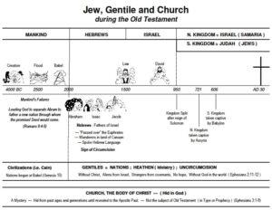 Bible Study Charts - Grace Bible Church Fort Worth